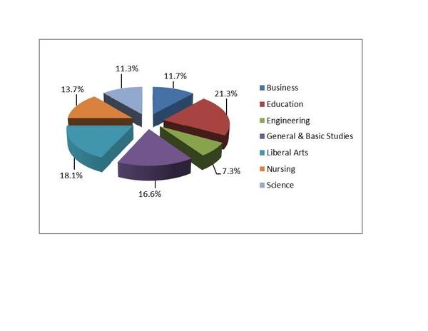 This pie chart shows the 2012-2013 Degrees Conferred  by College.