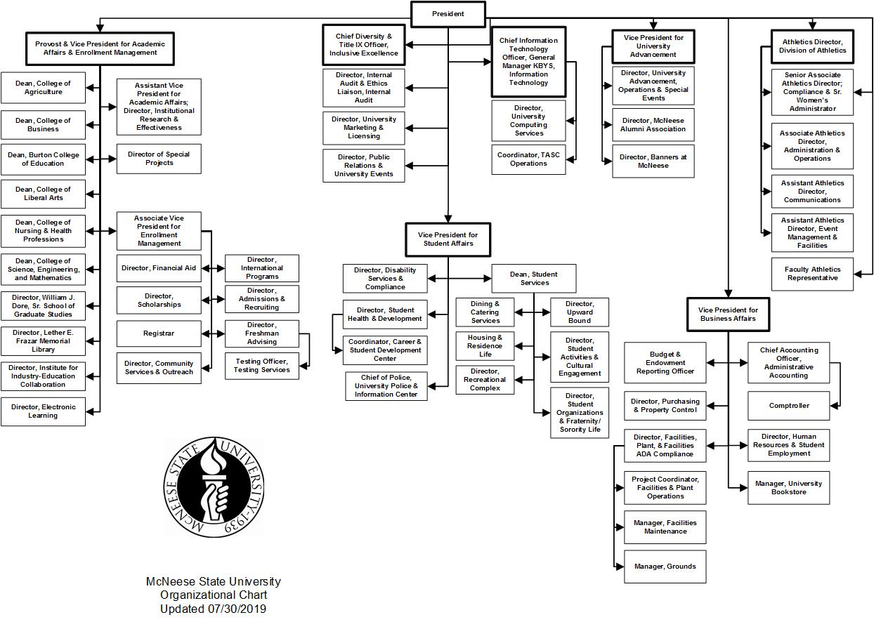 2019-2020 Organizational Chart from Budget Book