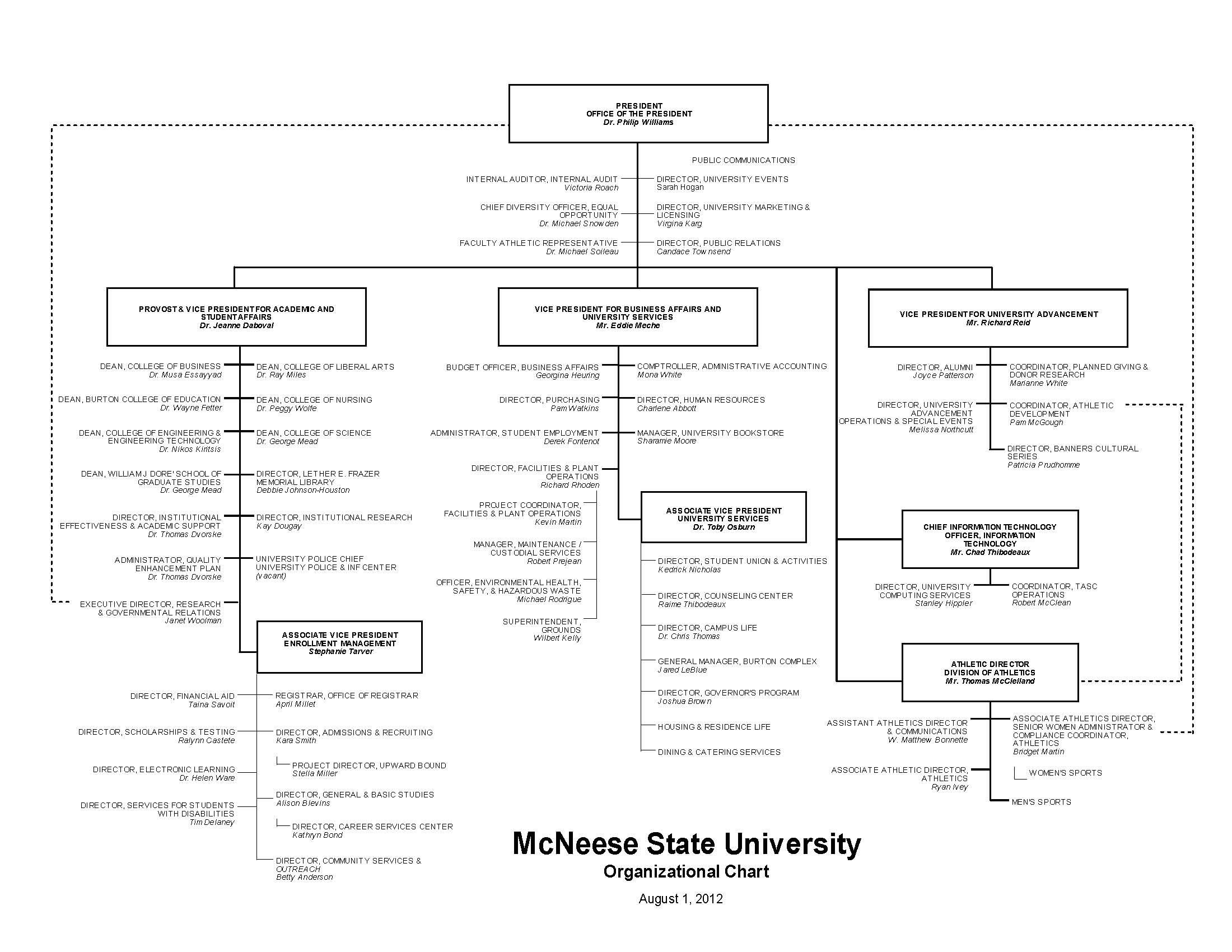 McNeese Organizational Chart as of 2013-2014